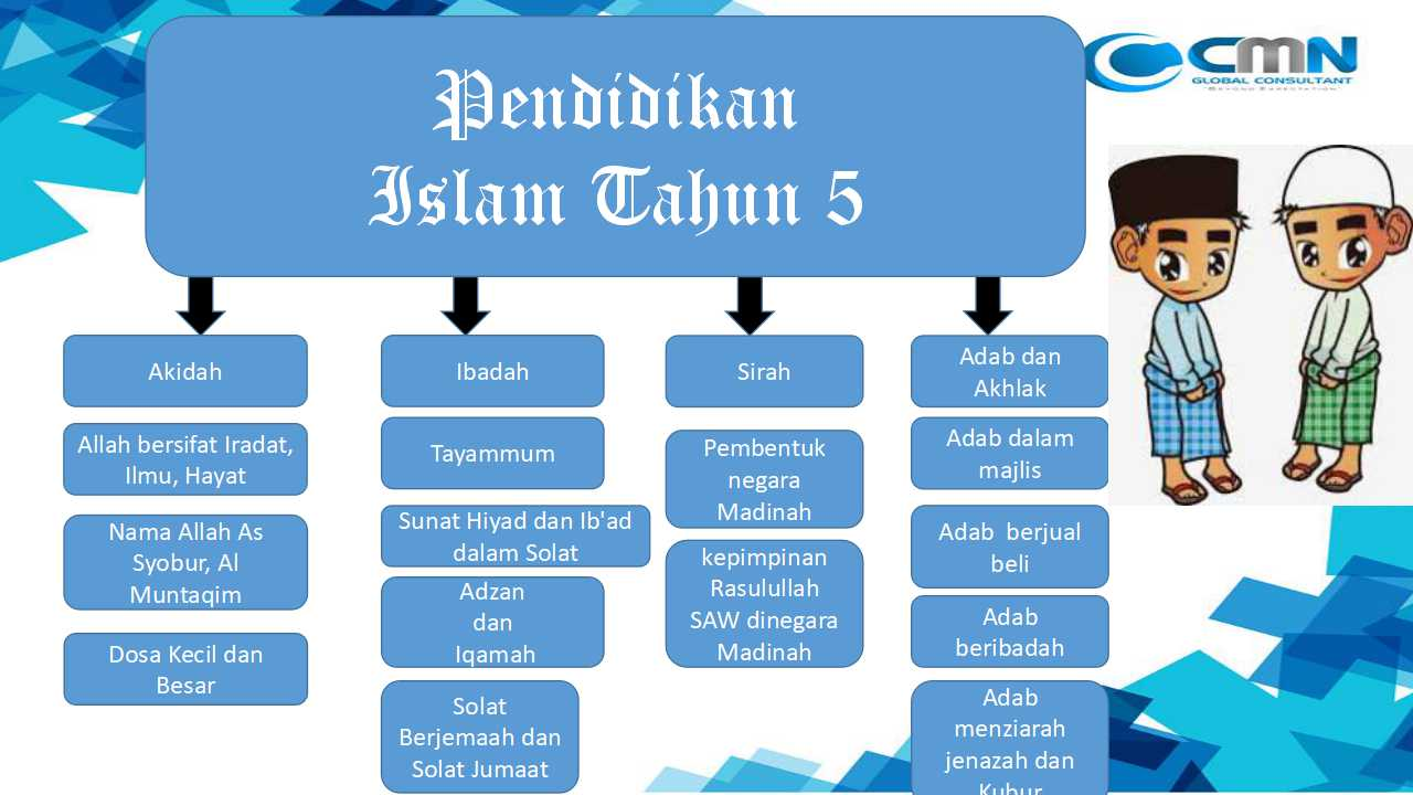 Mari Belajar Mengenai Pendidikan Islam Tahun 5 Cmn Academy Online Learning Platform