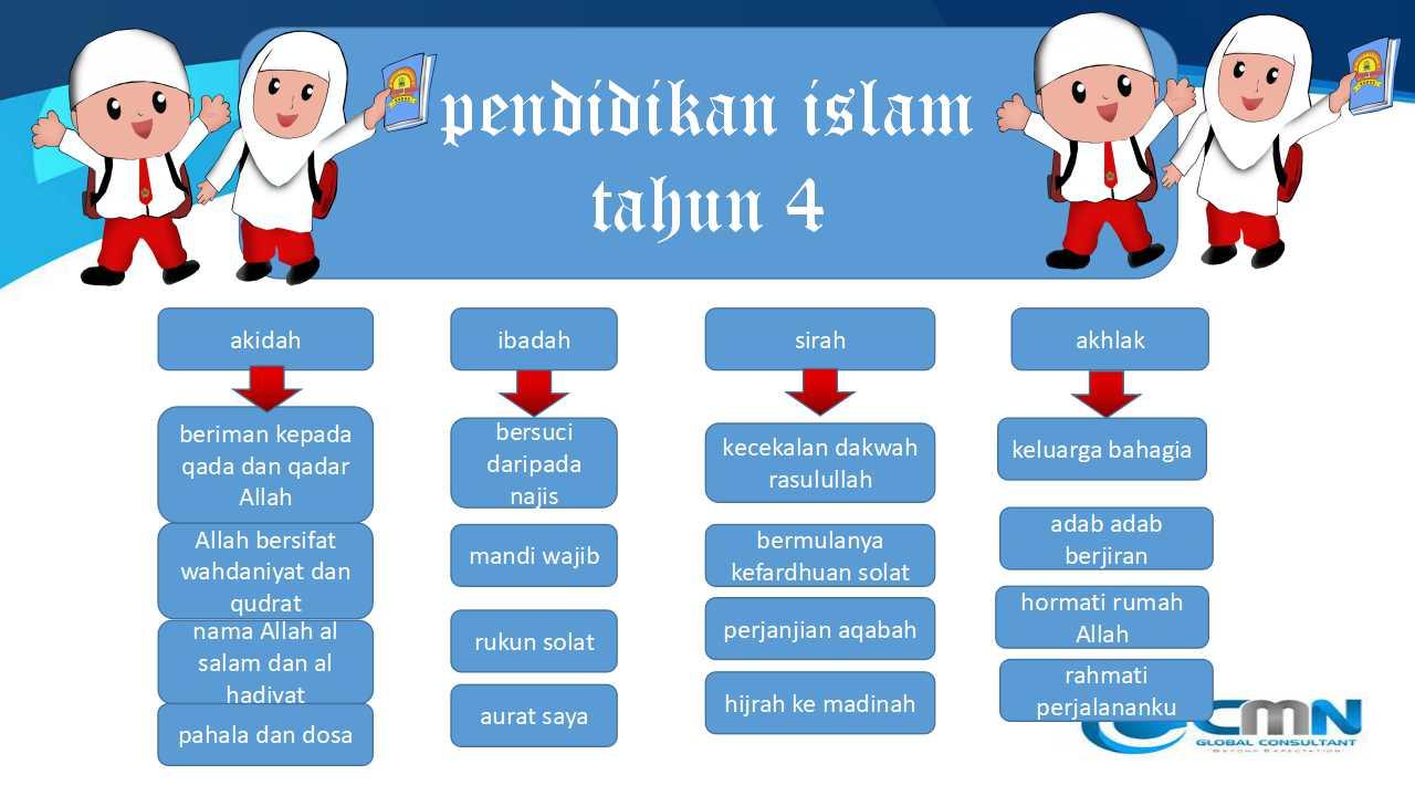 Mari Belajar Mengenai Pendidikan Islam Tahun 4 Cmn Academy Online Learning Platform